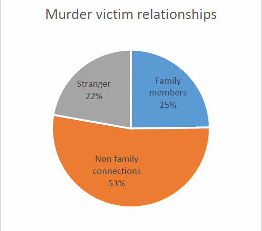 Murder victim relationships