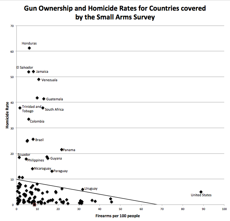 Gun Ownership and Homicide Rates for Countires cover by the Small Arms Survey