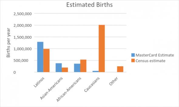 Estimated Births
