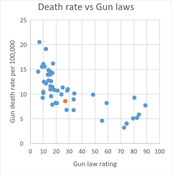 Death rate vs Gun laws