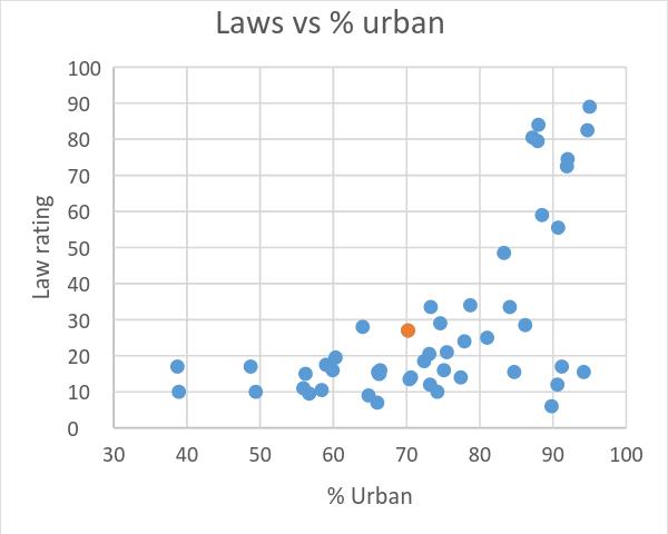 Laws vs % urban