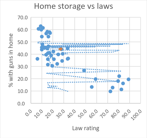 Home storage vs laws