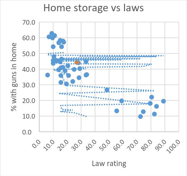 Home storage vs laws
