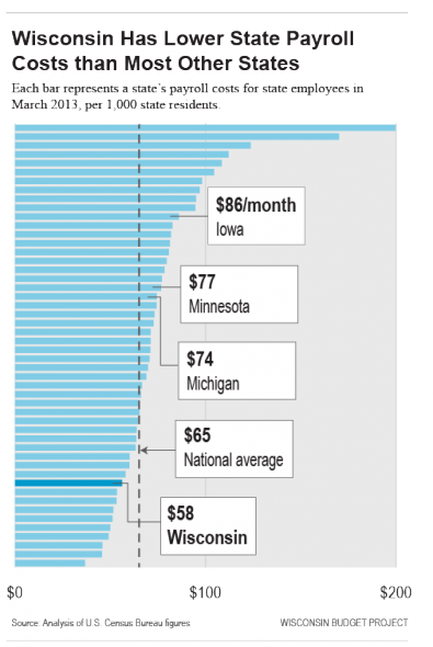 Wisconsin Has Lower State Payroll Costs than Most Other States