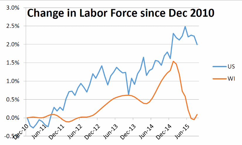 Change in Labor Force since Dec 2010