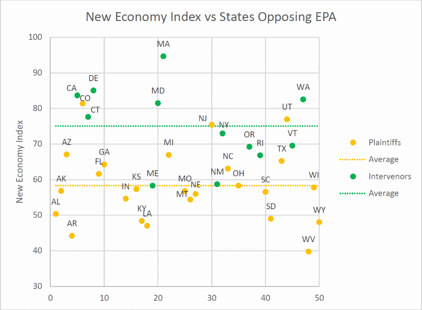 New Economy Index vs States Opposing EPA