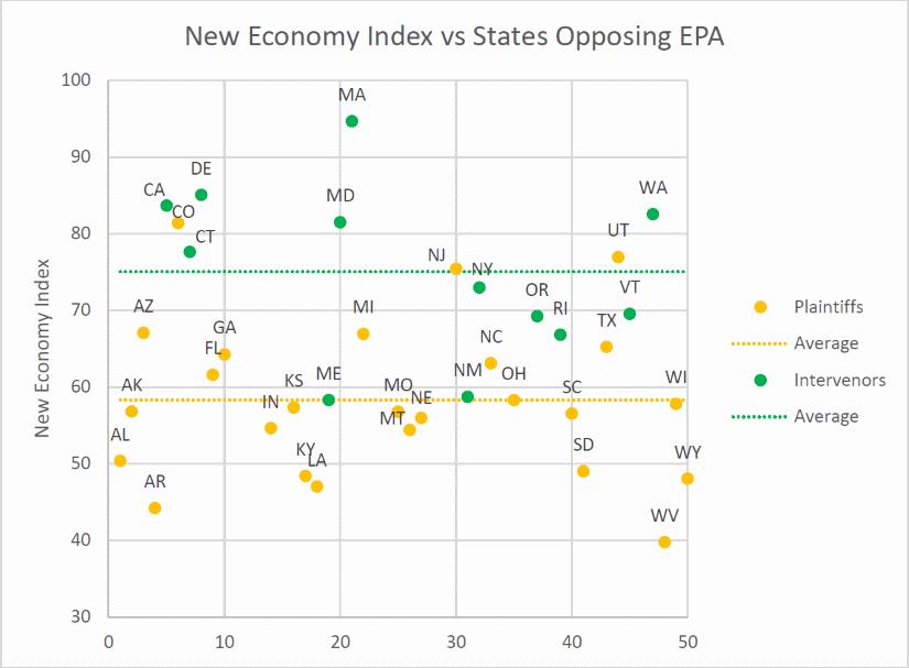 New Economy Index vs States Opposing EPA