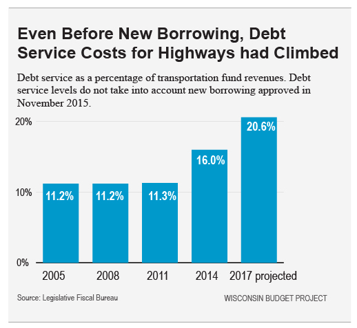 Even Before New Borrowing, Debt Service Costs for Highways had Climbed