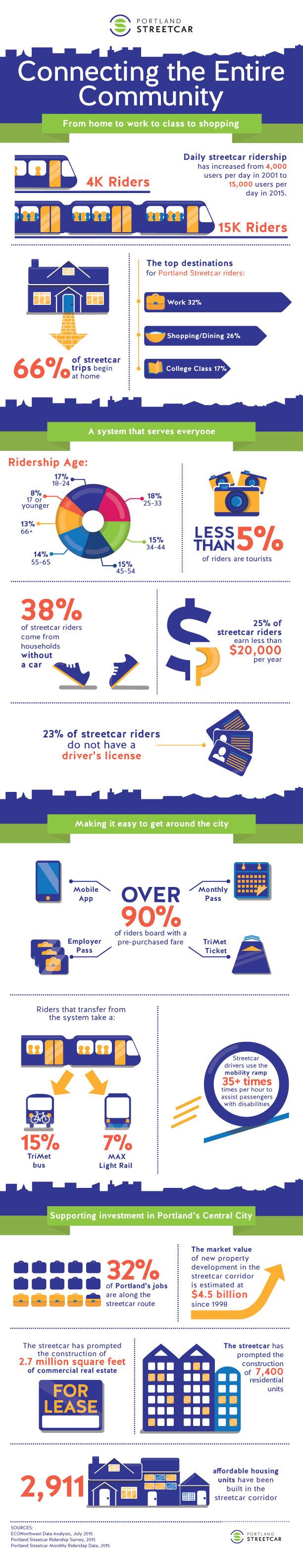 Who Rides the Portland Streetcar?