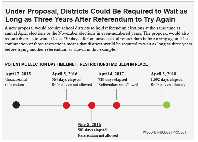Under Proposal, Districts Could Be Required to Wait as Long as Three Years After Referendum to Try Again