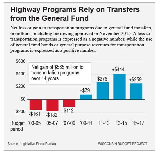 Highway Programs Rely on Transfers from the General Fund