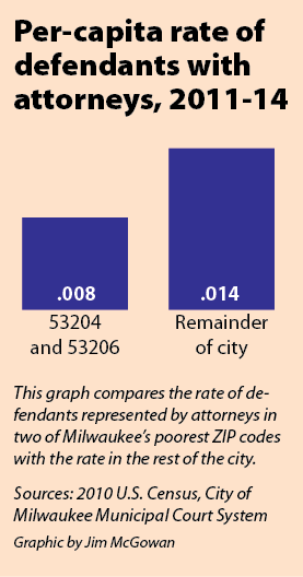 Per-capita rate of defendants with attorneys, 2011-14