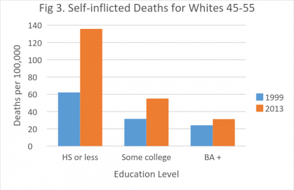 Figure 3. Self-inflicted Deaths for Whites 45-55