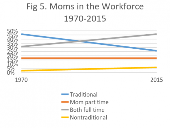 Figure 5. Moms in the Workforce 1970-2015
