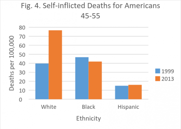 Figure 4. Self-inflicted Deaths for Americans 45-55
