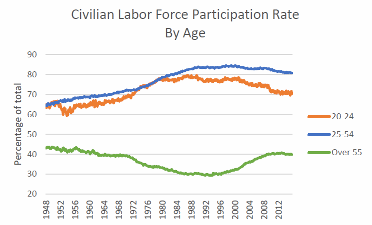 Civilian Labor Force Participation Rate By Age