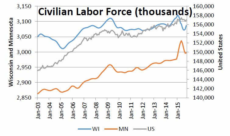 Civilian Labor Force (thousands)