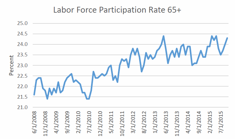 Labor Force Participation Rate 65+