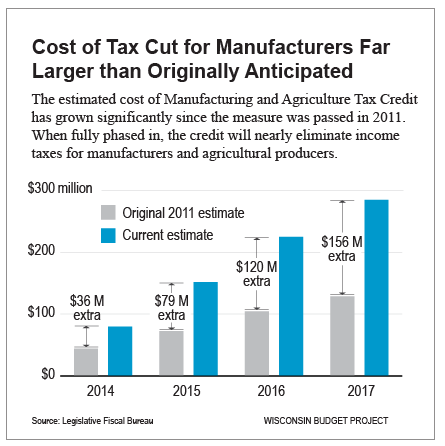 Cost of Tax Cut for Manufacturers Far Larger than Originally Anticipated