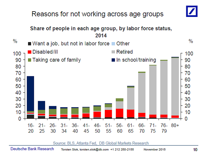 Reasons for not working across age groups