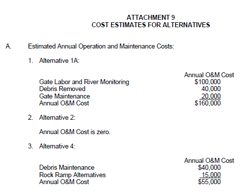 O&M costs for three dam alternatives (1A – Repair w/ Fish Passage; 2 – Removal; 4 – Replacement of Gated Section with a Rock Ramp) as presented in the draft EA.