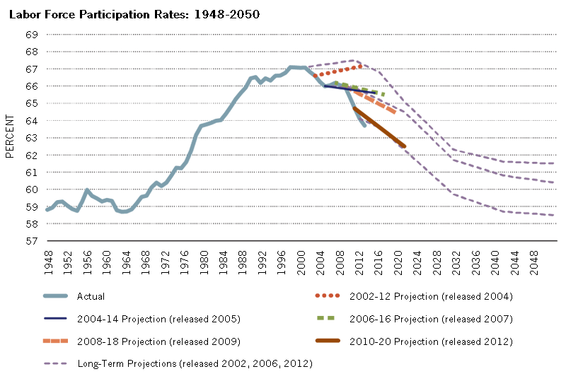 Labor Force Participation Rates: 1948-2050