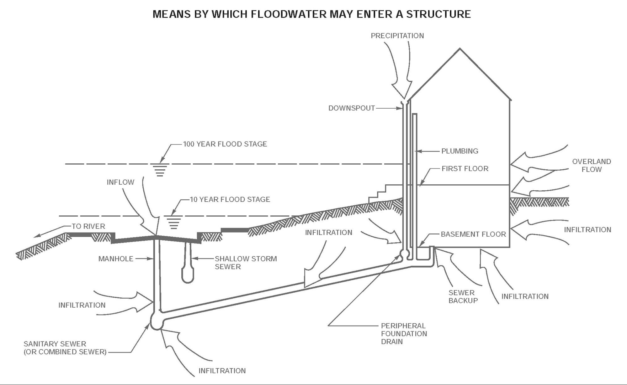 Drawing from SEWRPC (2010) illustrating the many means by which floodwaters can enter homes, including overflow of rivers, overland flow, infiltration from elevated groundwater levels, and sewer backups.