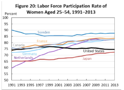Labor Force Participation Rate of Women Aged 25-34, 1991-2013