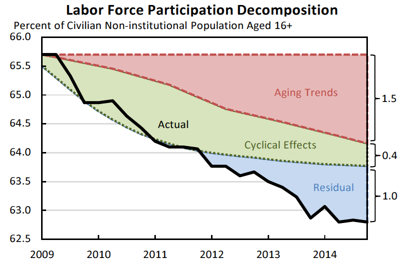 Labor Force Participation Decomposition