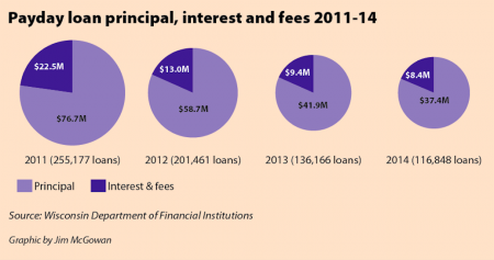 Payday loan principal, interest and fees 2011-14