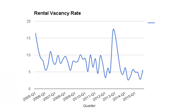 Rental Vacancy Rates in Milwaukee