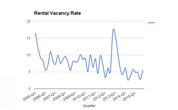 Rental Vacancy Rates in Milwaukee