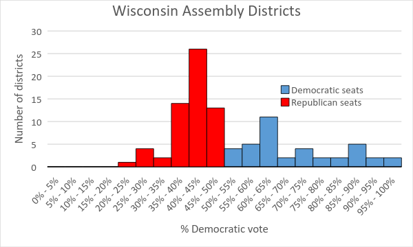 Wisconsin Assembly Districts