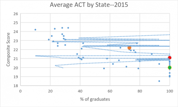 Average ACT by State--2015