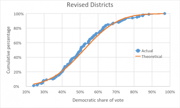 Revised Districts