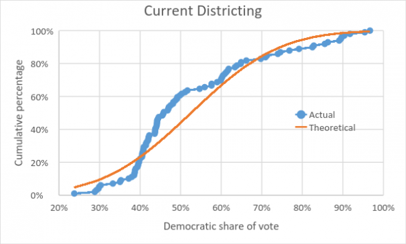 Current Districting