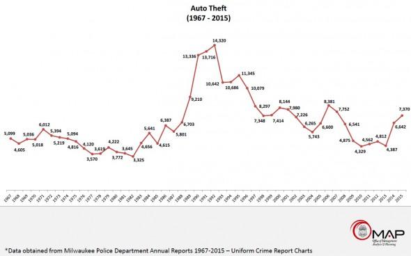 Auto Theft (1967 - 2015).