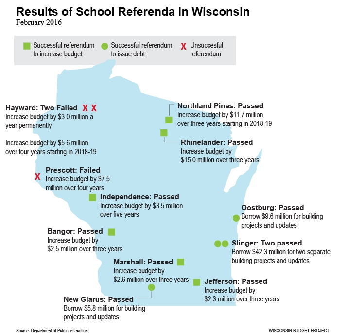 Results of School Referenda in Wisconsin