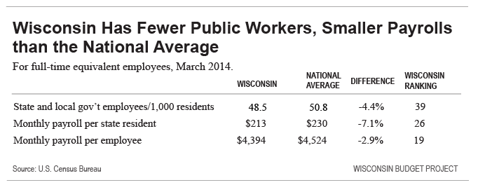 Wisconsin Has Fewer Public Workers, Smaller Payrolls than the National Average