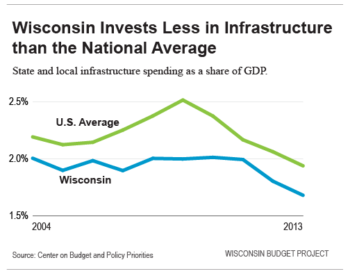 Wisconsin Invests Less in Infrastructure than the National Average