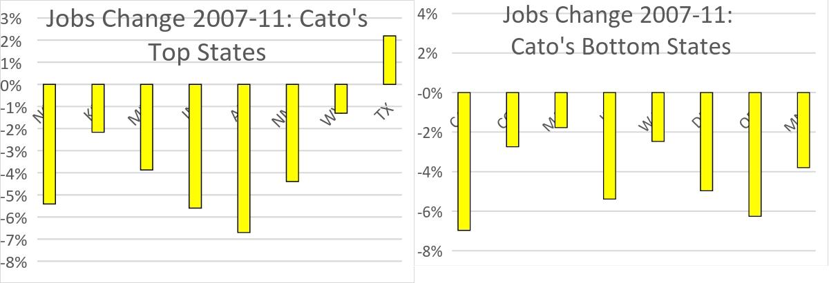 Jobs Change 2007-11