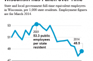 Number of Public Employess in Wisconsin has Fallen over Time