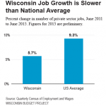 Why State's Jobs Strategy Isn't Working