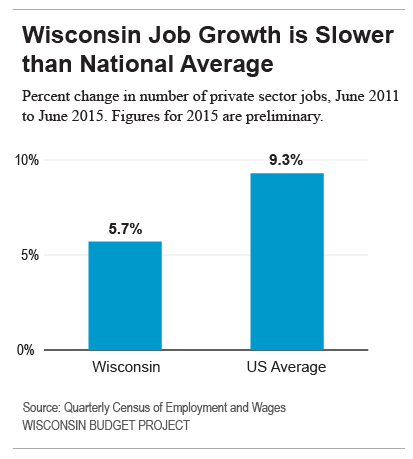 Wisconsin Job Growth is Slower than National Average
