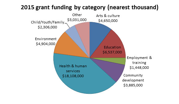 2015 Grant Funding by Category (nearest thousand)