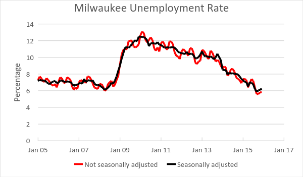 Milwaukee Unempolyment Rate