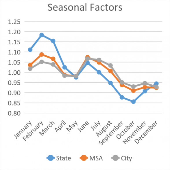Seasonal Factors