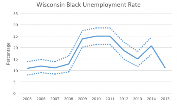 Wisconsin Black Unemployment Rate