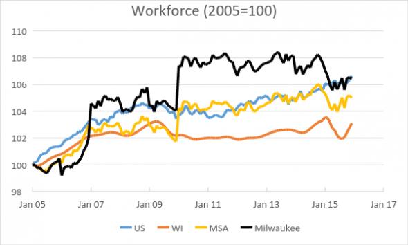 Workforce (2005=100)