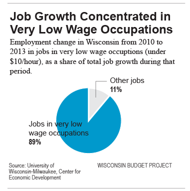 Job Growth Concentrated in Very Low Wage Occupations